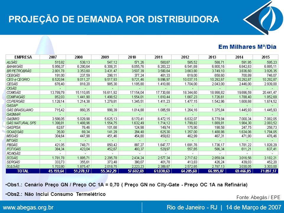 www.abegas.org.brRio de Janeiro - RJ | 14 de Março de 2007 PROJEÇÃO DE DEMANDA POR DISTRIBUIDORA Obs1.: Cenário Preço GN / Preço OC 1A = 0,70 ( Preço GN no City-Gate - Preço OC 1A na Refinária) Obs2.: Não Inclui Consumo Termelétrico Em Milhares M³/Dia Fonte: Abegás / EPE