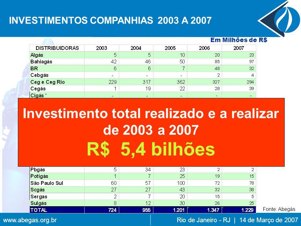 www.abegas.org.brRio de Janeiro - RJ | 14 de Março de 2007 INVESTIMENTOS COMPANHIAS 2003 A 2007 Em Milhões de R$ Investimento total realizado e a realizar de 2003 a 2007 R$ 5,4 bilhões Fonte: Abegás