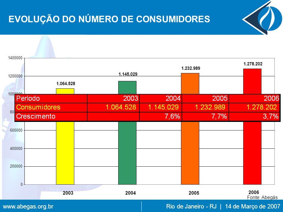 www.abegas.org.brRio de Janeiro - RJ | 14 de Março de 2007 1.064.528 1.145.029 1.232.989 1.278.202 2006 2005 20032004 0 200000 400000 600000 800000 1000000 1200000 1400000 EVOLUÇÃO DO NÚMERO DE CONSUMIDORES Fonte: Abegás
