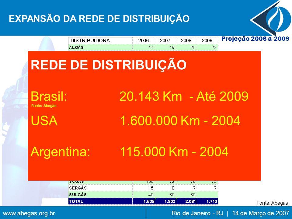 www.abegas.org.brRio de Janeiro - RJ | 14 de Março de 2007 EXPANSÃO DA REDE DE DISTRIBUIÇÃO REDE DE DISTRIBUIÇÃO Brasil:20.143 Km - Até 2009 Fonte: Abegás USA1.600.000 Km - 2004 Argentina: 115.000 Km - 2004 Projeção 2006 a 2009 Fonte: Abegás