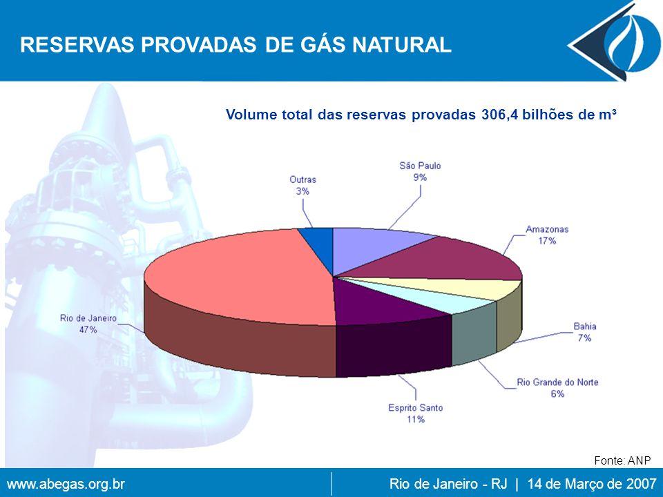 www.abegas.org.brRio de Janeiro - RJ | 14 de Março de 2007 Volume total das reservas provadas 306,4 bilhões de m³ RESERVAS PROVADAS DE GÁS NATURAL Fonte: ANP