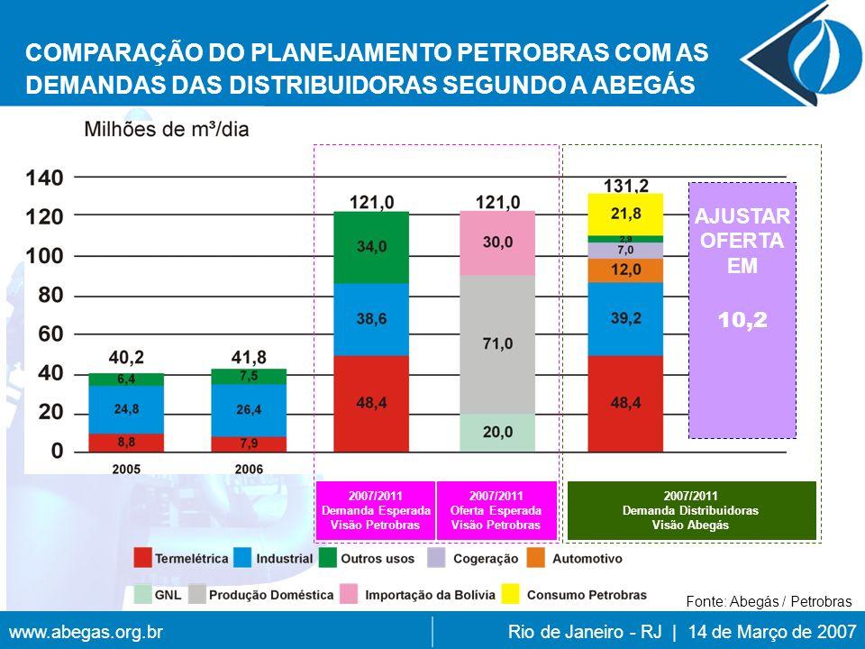 www.abegas.org.brRio de Janeiro - RJ | 14 de Março de 2007 COMPARAÇÃO DO PLANEJAMENTO PETROBRAS COM AS DEMANDAS DAS DISTRIBUIDORAS SEGUNDO A ABEGÁS 2007/2011 Demanda Esperada Visão Petrobras 2007/2011 Oferta Esperada Visão Petrobras AJUSTAR OFERTA EM 10,2 2007/2011 Demanda Distribuidoras Visão Abegás Fonte: Abegás / Petrobras