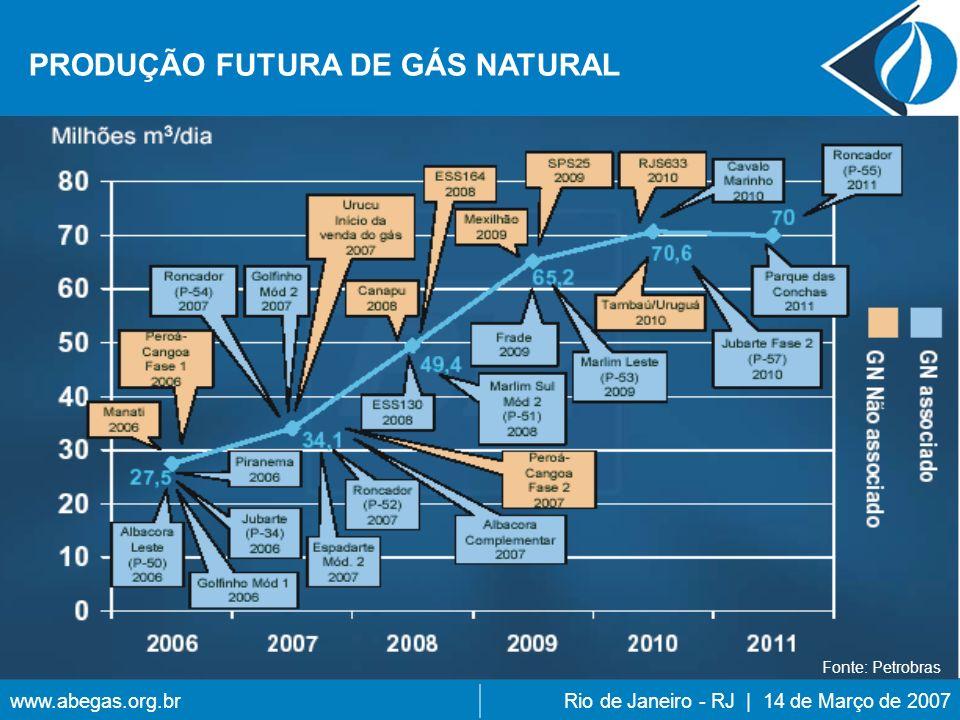 www.abegas.org.brRio de Janeiro - RJ | 14 de Março de 2007 PRODUÇÃO FUTURA DE GÁS NATURAL Fonte: Petrobras