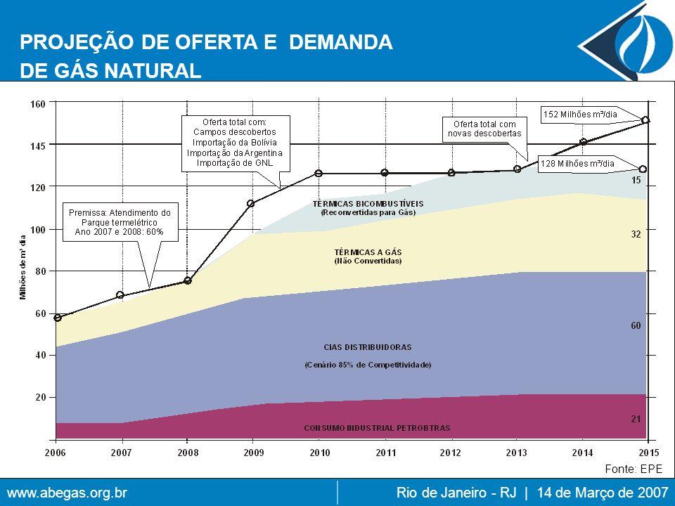 www.abegas.org.brRio de Janeiro - RJ | 14 de Março de 2007 PROJEÇÃO DE OFERTA E DEMANDA DE GÁS NATURAL Fonte: EPE