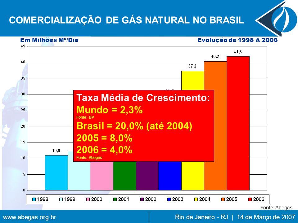 www.abegas.org.brRio de Janeiro - RJ | 14 de Março de 2007 COMERCIALIZAÇÃO DE GÁS NATURAL NO BRASIL Taxa Média de Crescimento: Mundo = 2,3% Fonte: BP Brasil = 20,0% (até 2004) 2005 = 8,0% 2006 = 4,0% Fonte: Abegás Em Milhões M³/DiaEvolução de 1998 A 2006 Fonte: Abegás