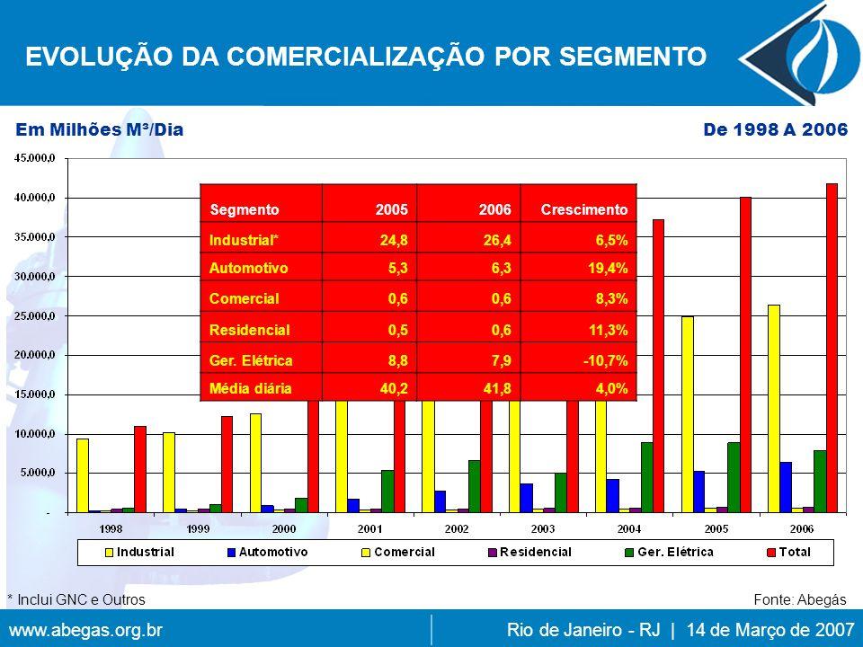 www.abegas.org.brRio de Janeiro - RJ | 14 de Março de 2007 EVOLUÇÃO DA COMERCIALIZAÇÃO POR SEGMENTO De 1998 A 2006Em Milhões M³/Dia Fonte: Abegás Segmento20052006Crescimento Industrial* 24,8 26,46,5% Automotivo 5,3 6,319,4% Comercial 0,6 8,3% Residencial 0,5 0,611,3% Ger.
