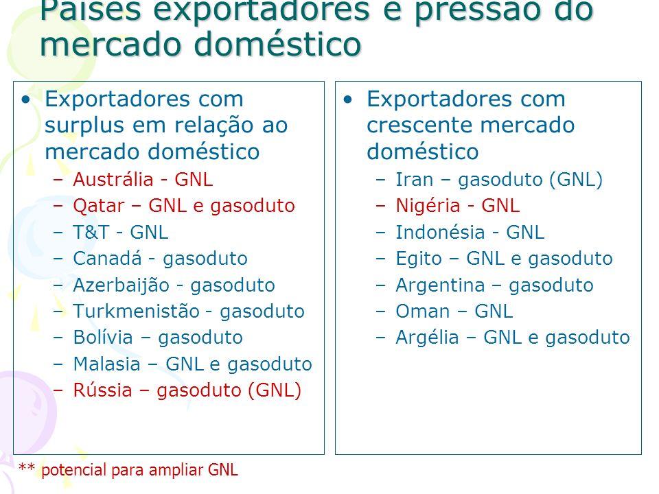 Países exportadores e pressão do mercado doméstico Exportadores com surplus em relação ao mercado doméstico –Austrália - GNL –Qatar – GNL e gasoduto –