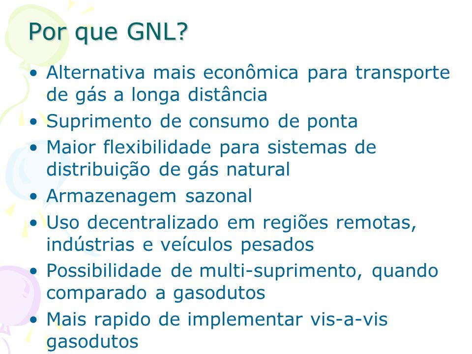 Por que GNL? Alternativa mais econômica para transporte de gás a longa distância Suprimento de consumo de ponta Maior flexibilidade para sistemas de d