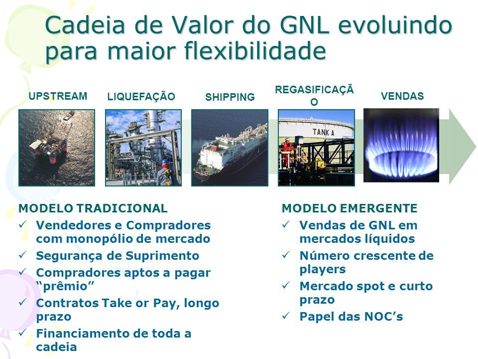 Cadeia de Valor do GNL evoluindo para maior flexibilidade UPSTREAM LIQUEFAÇÃO REGASIFICAÇÃ O SHIPPING VENDAS MODELO EMERGENTE Vendas de GNL em mercado