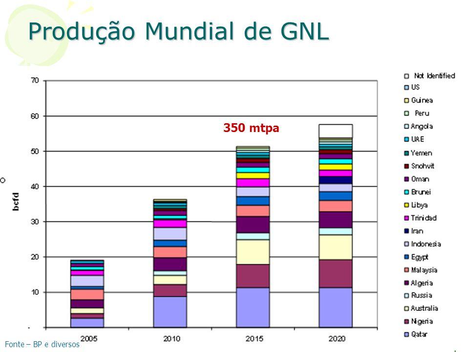 Produção Mundial de GNL Fonte – BP e diversos 350 mtpa