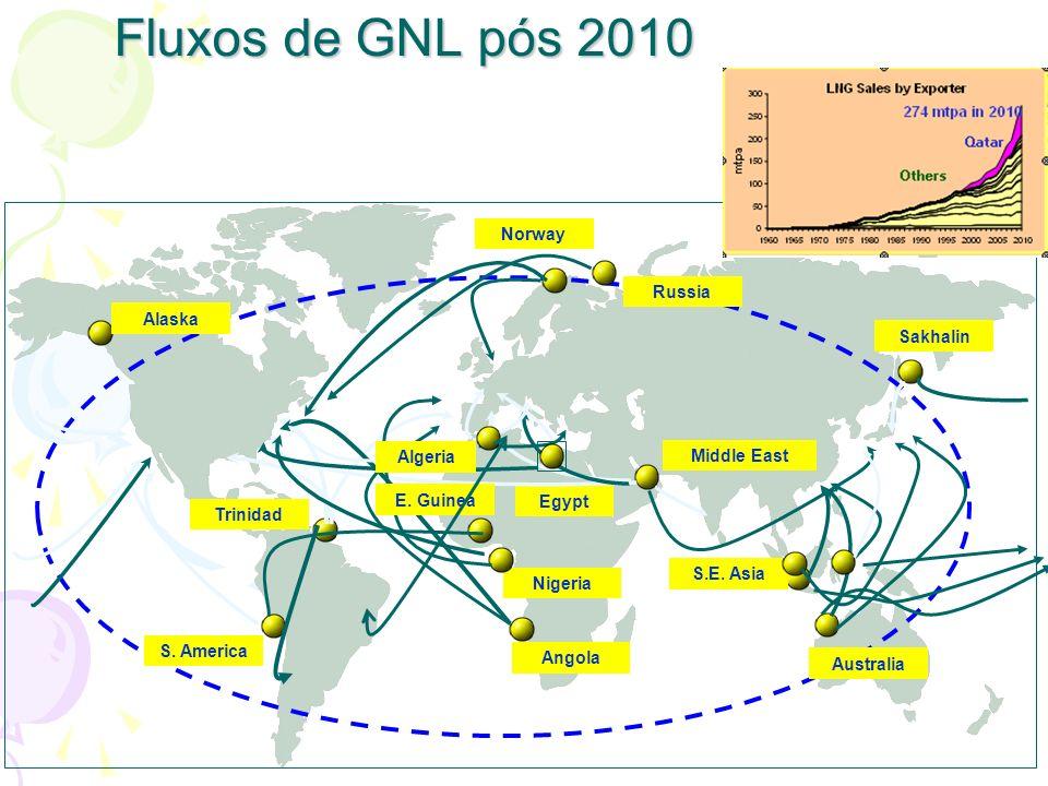 Fluxos de GNL pós 2010 Trinidad S. America Norway Sakhalin S.E. Asia Australia Middle East Egypt Nigeria Angola Russia Algeria E. Guinea Alaska