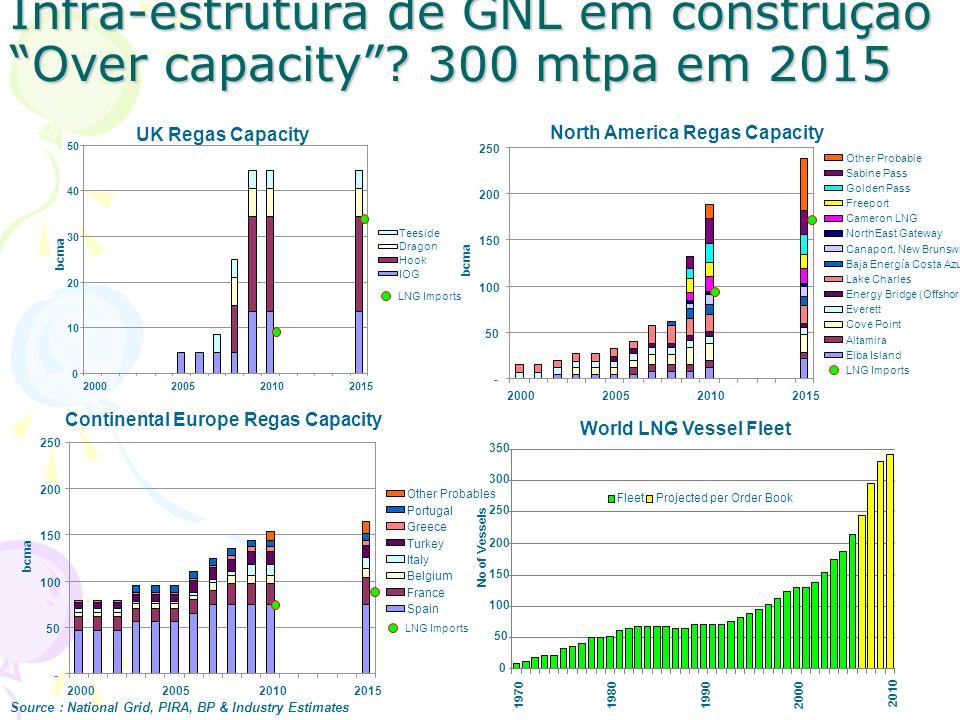 Infra-estrutura de GNL em construção Over capacity? 300 mtpa em 2015 World LNG Vessel Fleet 0 50 100 150 200 250 300 350 1970 198019902000 2010 No of