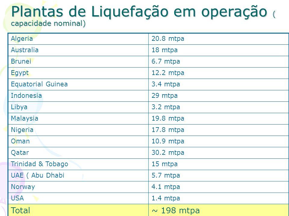 Plantas de Liquefação em operação ( capacidade nominal) Algeria20.8 mtpa Australia18 mtpa Brunei6.7 mtpa Egypt12.2 mtpa Equatorial Guinea3.4 mtpa Indo