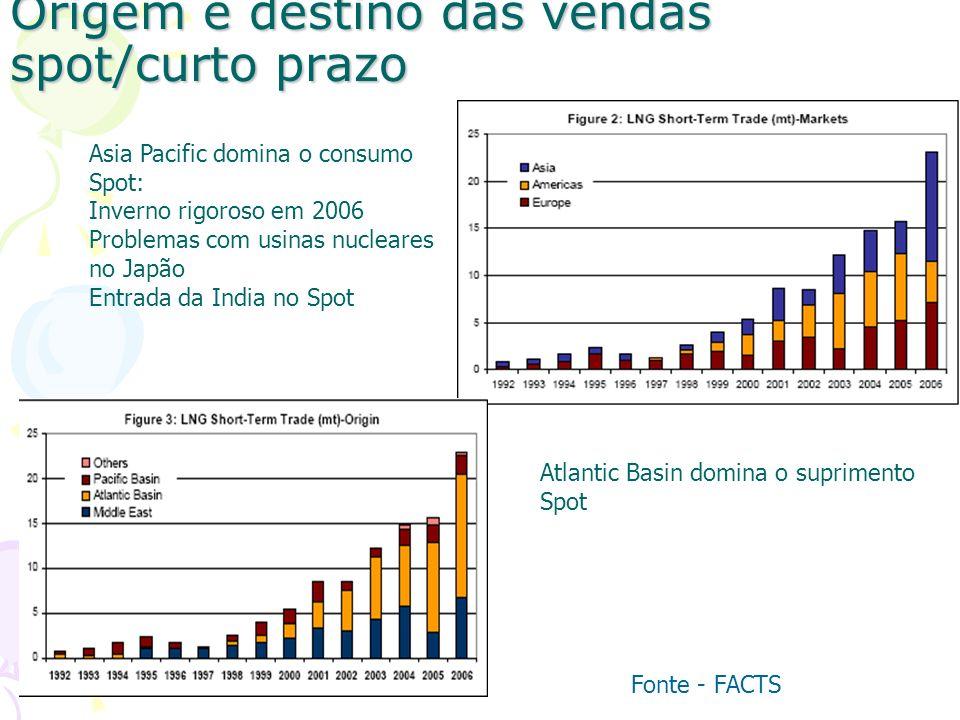 Origem e destino das vendas spot/curto prazo Atlantic Basin domina o suprimento Spot Asia Pacific domina o consumo Spot: Inverno rigoroso em 2006 Prob