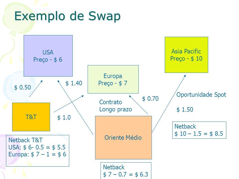 Exemplo de Swap Asia Pacific Preço - $ 10 Oriente Médio USA Preço - $ 6 Europa Preço - $ 7 $ 0.70 $ 1.50 $ 1.40 Contrato Longo prazo Oportunidade Spot