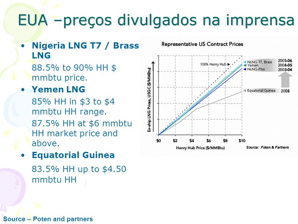 EUA –preços divulgados na imprensa Nigeria LNG T7 / Brass LNG 88.5% to 90% HH $ mmbtu price. Yemen LNG 85% HH in $3 to $4 mmbtu HH range. 87.5% HH at