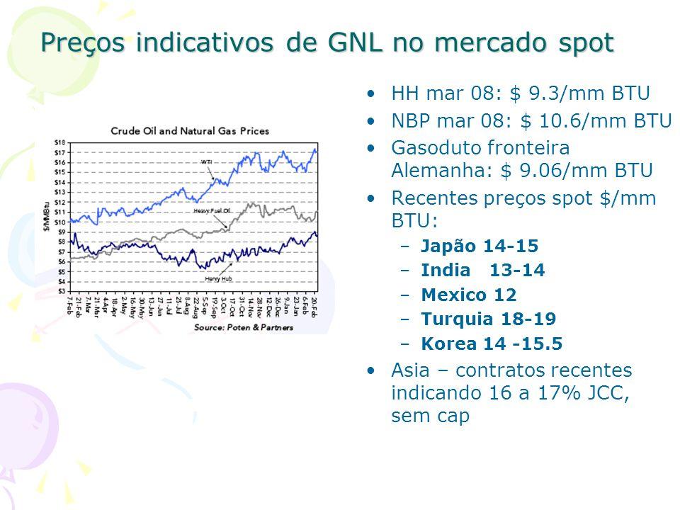 Preços indicativos de GNL no mercado spot HH mar 08: $ 9.3/mm BTU NBP mar 08: $ 10.6/mm BTU Gasoduto fronteira Alemanha: $ 9.06/mm BTU Recentes preços