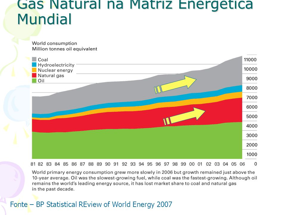 Gás Natural na Matriz Energética Mundial Fonte – BP Statistical REview of World Energy 2007