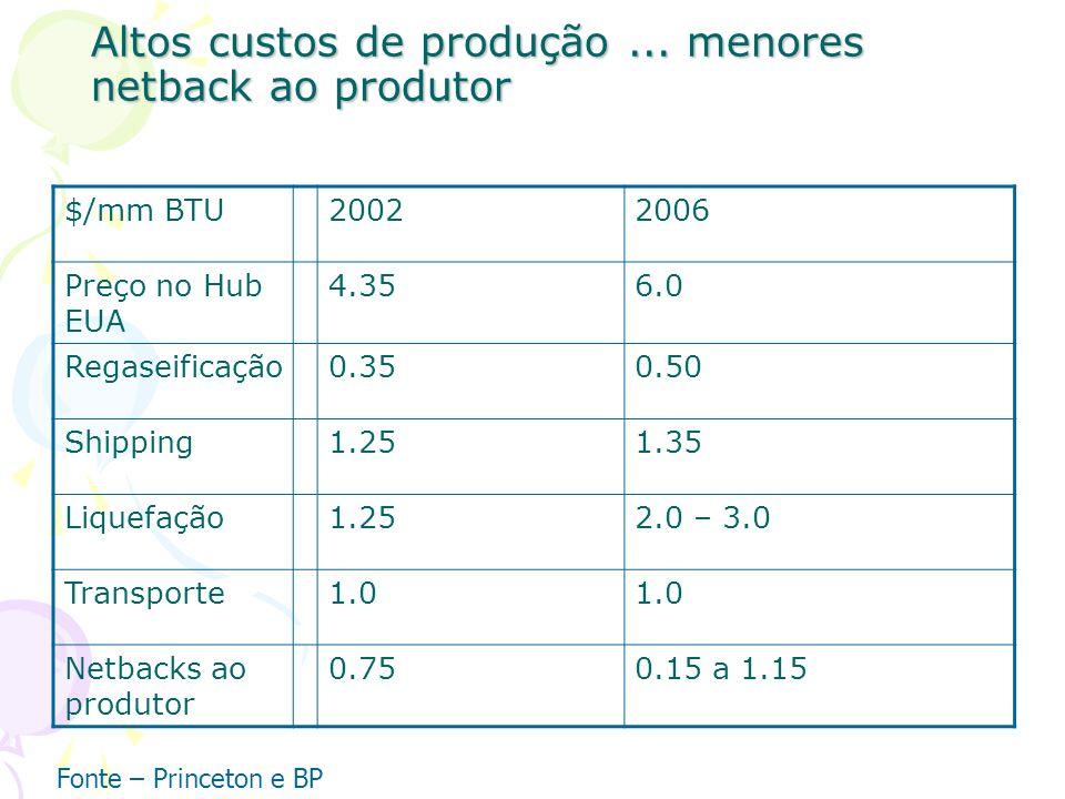 Altos custos de produção... menores netback ao produtor $/mm BTU20022006 Preço no Hub EUA 4.356.0 Regaseificação0.350.50 Shipping1.251.35 Liquefação1.