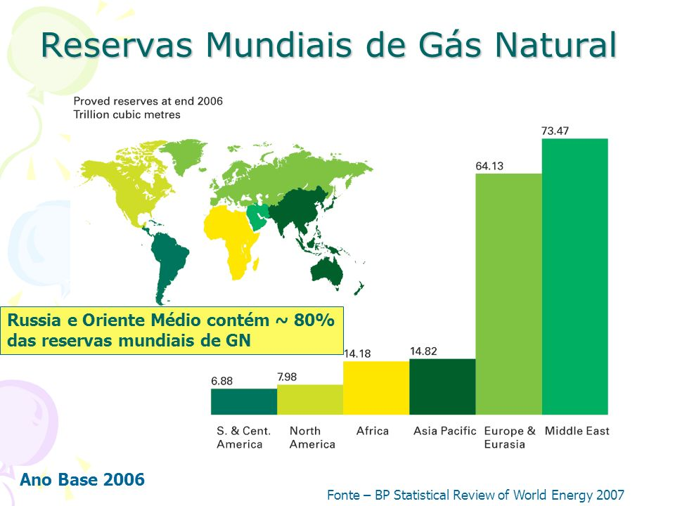 Reservas Mundiais de Gás Natural Fonte – BP Statistical Review of World Energy 2007 Russia e Oriente Médio contém ~ 80% das reservas mundiais de GN An