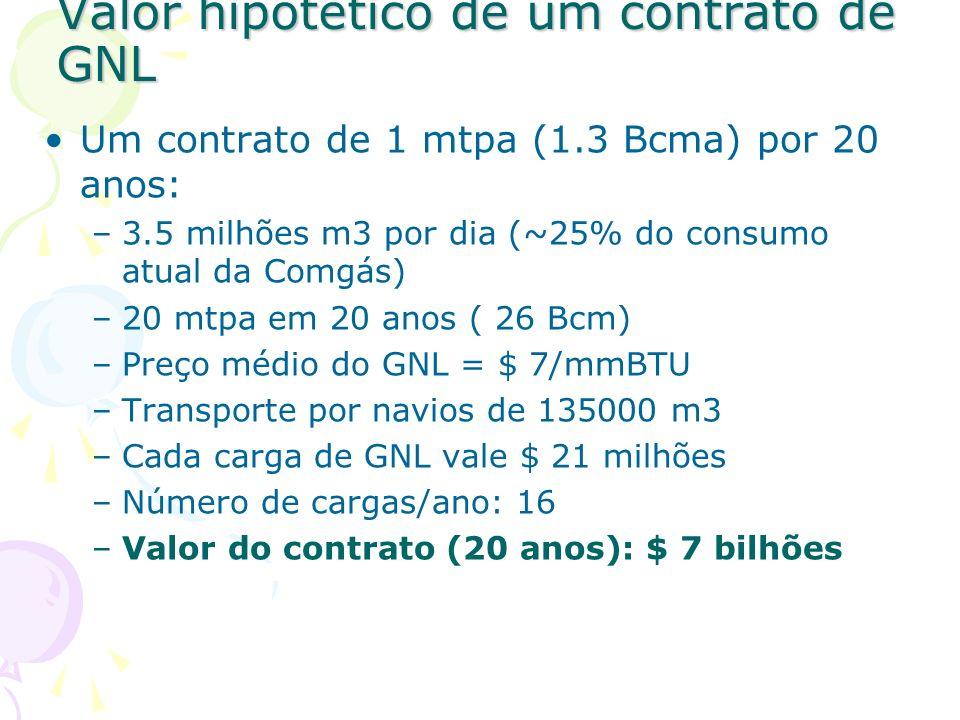 Valor hipotético de um contrato de GNL Um contrato de 1 mtpa (1.3 Bcma) por 20 anos: –3.5 milhões m3 por dia (~25% do consumo atual da Comgás) –20 mtp