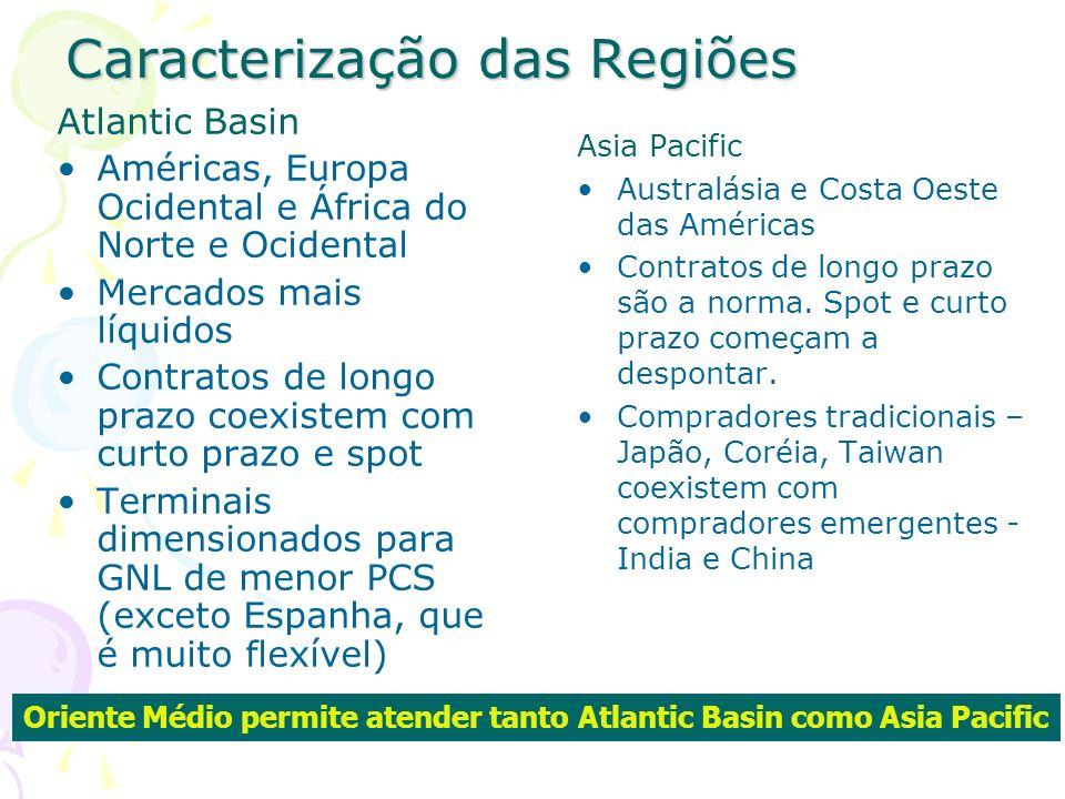 Caracterização das Regiões Atlantic Basin Américas, Europa Ocidental e África do Norte e Ocidental Mercados mais líquidos Contratos de longo prazo coe