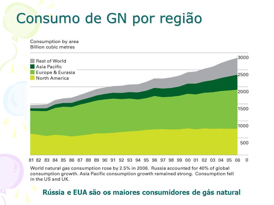 Consumo de GN por região Rússia e EUA são os maiores consumidores de gás natural