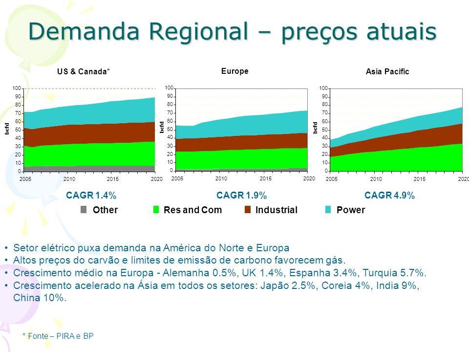 Demanda Regional – preços atuais US & Canada* 0 10 20 30 40 50 60 70 80 90 100 2005201020152020 bcfd OtherRes and Com IndustrialPower Asia Pacific 0 1