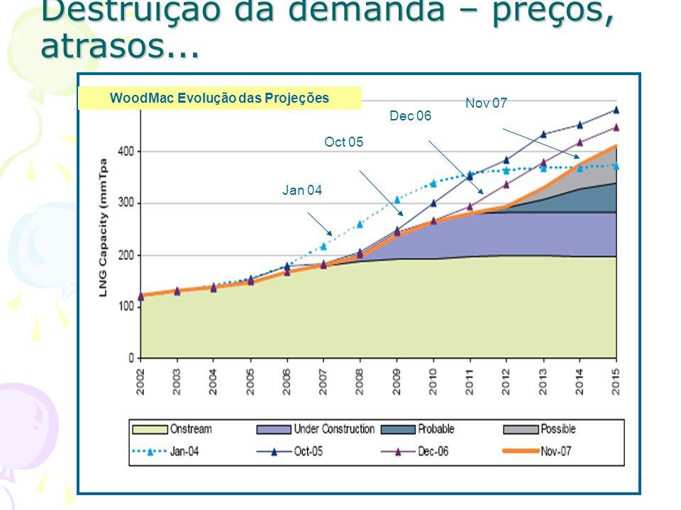 Destruição da demanda – preços, atrasos... Jan 04 Oct 05 Dec 06 Nov 07 WoodMac Evolução das Projeções