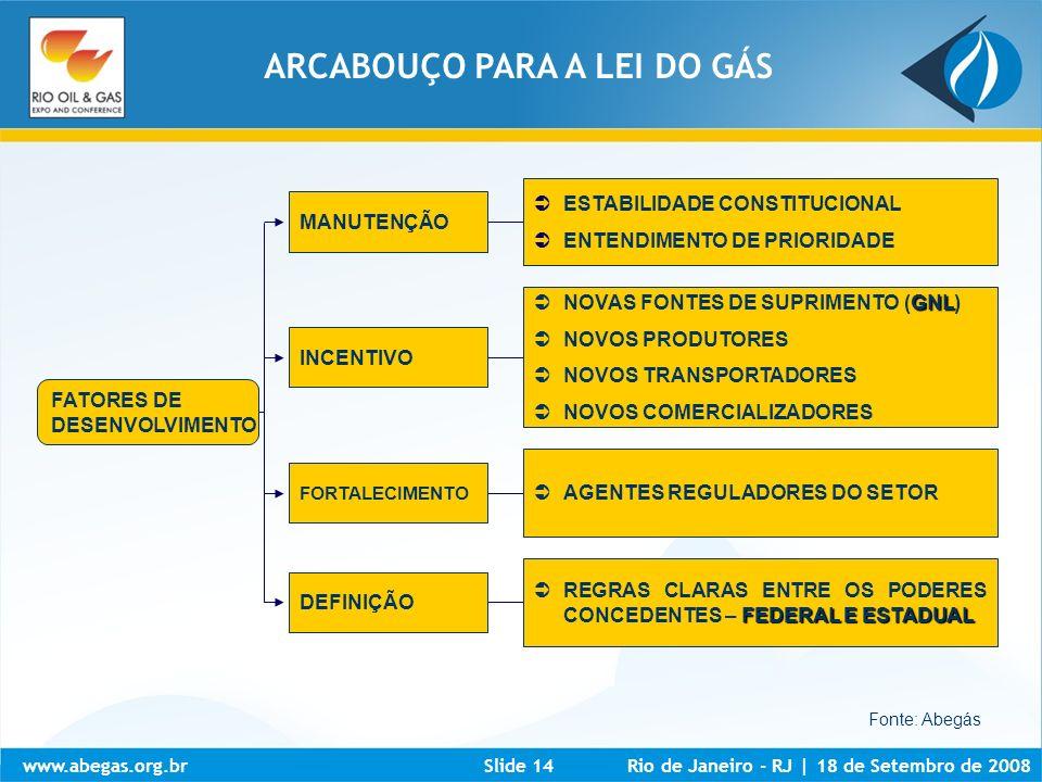 www.abegas.org.brRio de Janeiro - RJ   18 de Setembro de 2008Slide 14 Fonte: Abegás MANUTENÇÃO ESTABILIDADE CONSTITUCIONAL ENTENDIMENTO DE PRIORIDADE
