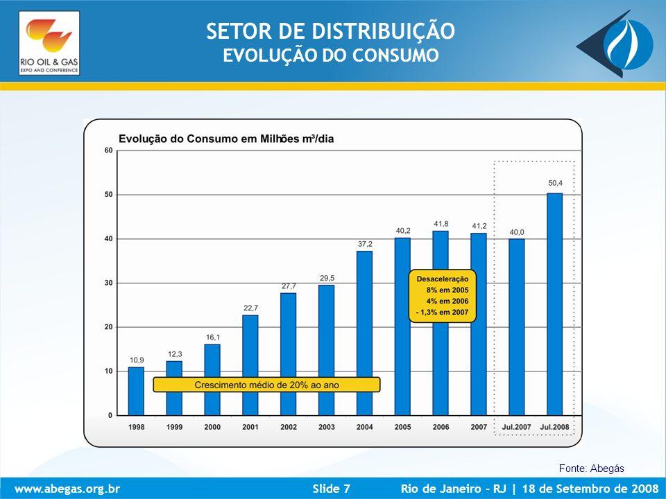 www.abegas.org.brRio de Janeiro - RJ | 18 de Setembro de 2008Slide 8 Fonte: Abegás SETOR DE DISTRIBUIÇÃO EVOLUÇÃO DO CONSUMO
