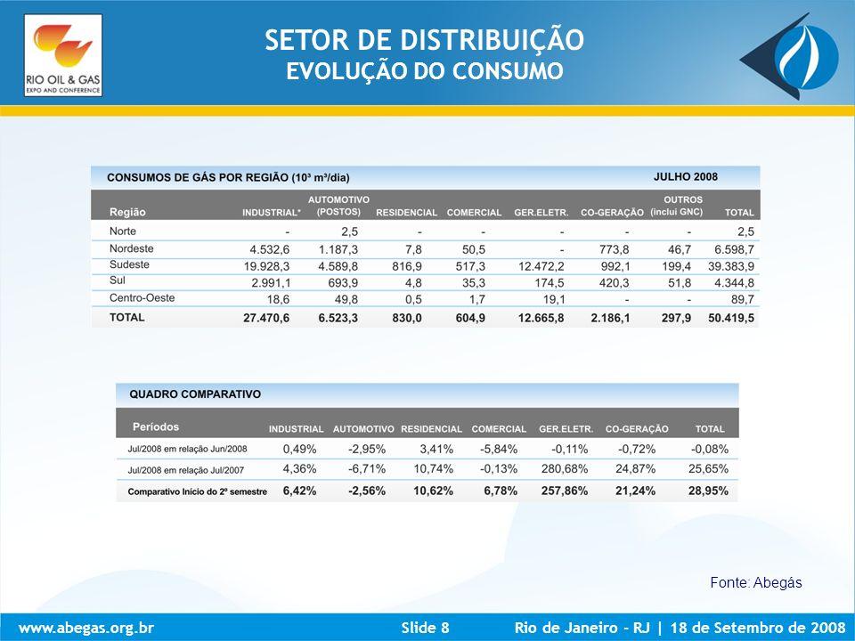 www.abegas.org.brRio de Janeiro - RJ | 18 de Setembro de 2008Slide 9 Fonte: Abegás 16.308,6 km Julho de 2008 SETOR DE DISTRIBUIÇÃO EVOLUÇÃO E PROJEÇÃO DA MALHA DE DISTRIBUIÇÃO