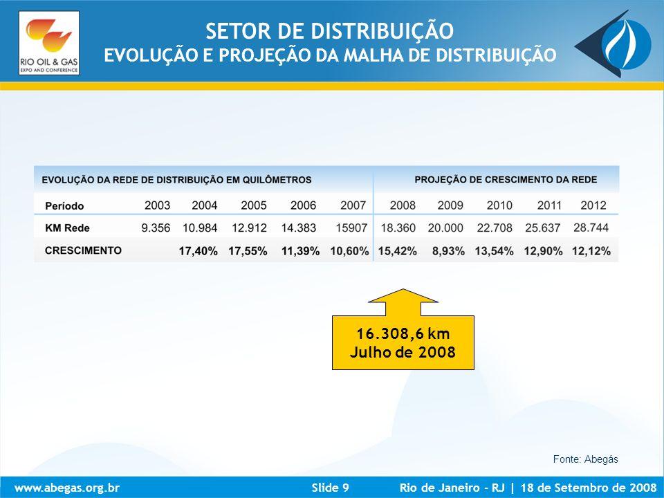 www.abegas.org.brRio de Janeiro - RJ | 18 de Setembro de 2008Slide 10 Foi registrado um crescimento significativo, apesar da restrição de oferta de Gás Natural em alguns locais, como interior de São Paulo, oeste de Santa Catarina, Triângulo Mineiro, Bahia e Pernambuco, e também do insumo não ter sido disponibilizado em todos os Estados da Federação.