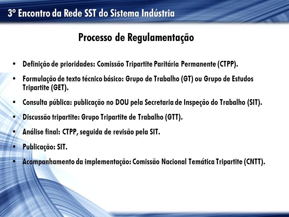 Formulação de texto básico Consulta pública Discussão tripartite Acompanhamento da implementação Demanda da sociedade Processo de Regulamentação 3º Encontro da Rede SST do Sistema Indústria