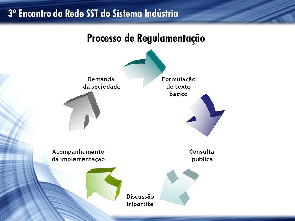 Formulação de texto básico Consulta pública Discussão tripartite Acompanhamento da implementação Demanda da sociedade Processo de Regulamentação 3º En