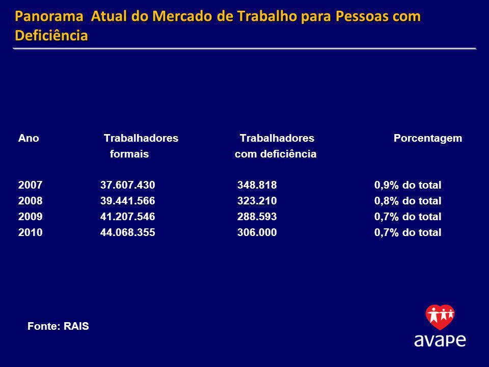 Panorama Atual do Mercado de Trabalho para Pessoas com Deficiência Ano Trabalhadores Trabalhadores Porcentagem formais com deficiência 2007 37.607.430