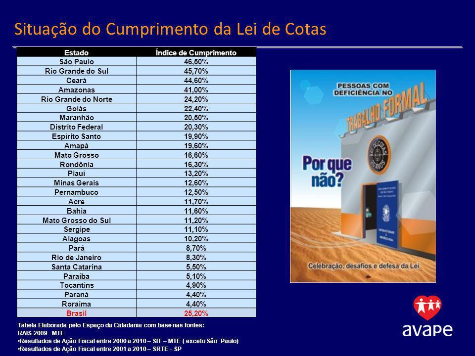 Situação do Cumprimento da Lei de Cotas EstadoÍndice de Cumprimento São Paulo46,50% Rio Grande do Sul45,70% Ceará44,60% Amazonas41,00% Rio Grande do Norte24,20% Goiás22,40% Maranhão20,50% Distrito Federal20,30% Espírito Santo19,90% Amapá19,60% Mato Grosso16,60% Rondônia16,30% Piauí13,20% Minas Gerais12,60% Pernambuco12,50% Acre11,70% Bahia11,60% Mato Grosso do Sul11,20% Sergipe11,10% Alagoas10,20% Pará8,70% Rio de Janeiro8,30% Santa Catarina5,50% Paraíba5,10% Tocantins4,90% Paraná4,40% Roraíma4,40% Brasil25,20% Tabela Elaborada pelo Espaço da Cidadania com base nas fontes: RAIS 2009 - MTE Resultados de Ação Fiscal entre 2000 a 2010 – SIT – MTE ( exceto São Paulo) Resultados de Ação Fiscal entre 2001 a 2010 – SRTE - SP