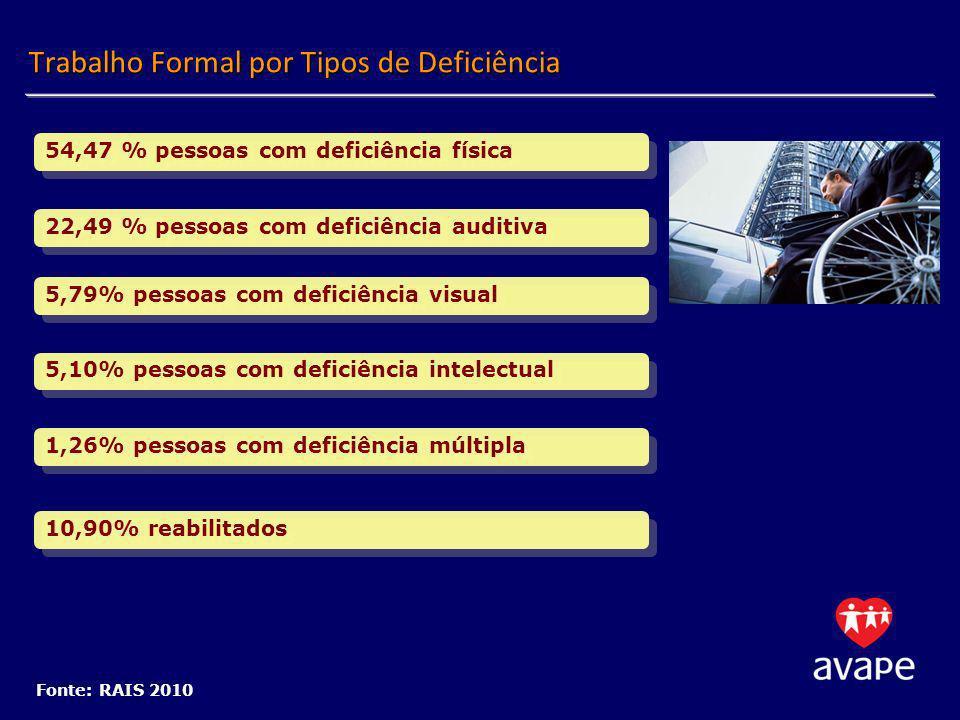 Trabalho Formal por Tipos de Deficiência Fonte: RAIS 2010 22,49 % pessoas com deficiência auditiva 5,79% pessoas com deficiência visual 5,10% pessoas