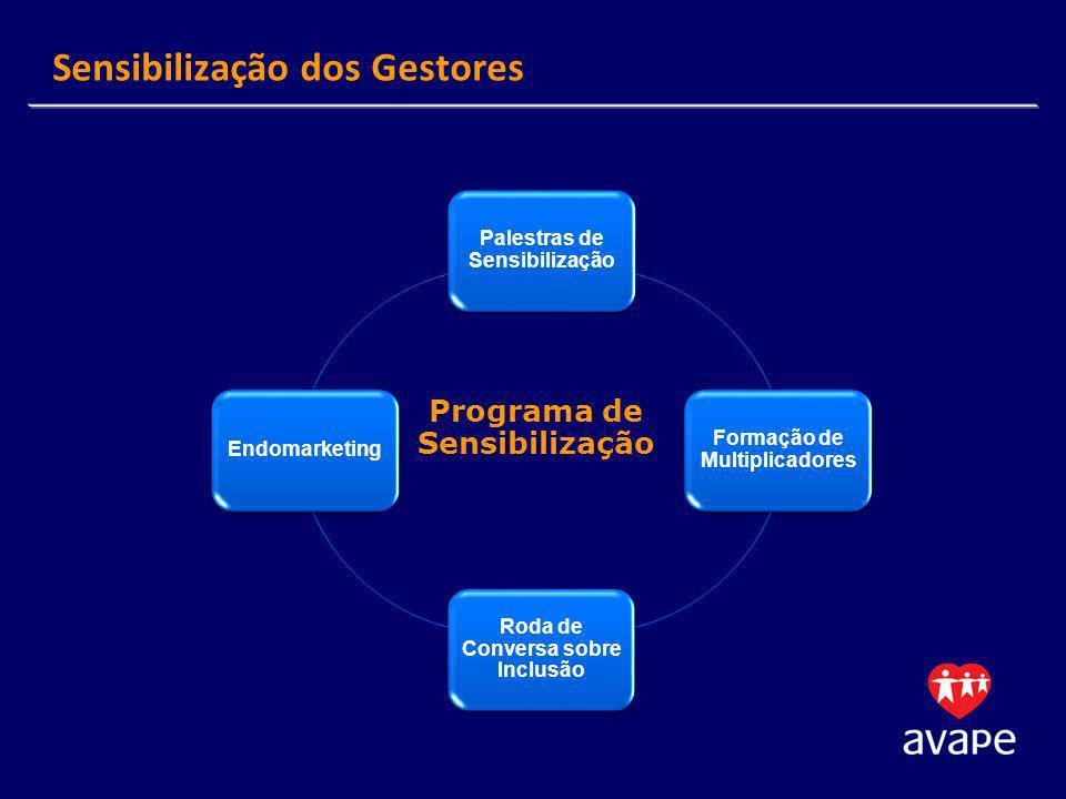 Palestras de Sensibilização Formação de Multiplicadores Roda de Conversa sobre Inclusão Endomarketing Sensibilização dos Gestores Programa de Sensibil