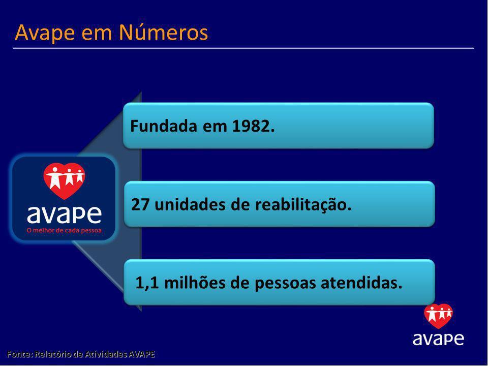 Fonte: Relatório de Atividades AVAPE Avape em Números Fundada em 1982. 27 unidades de reabilitação. 1,1 milhões de pessoas atendidas.