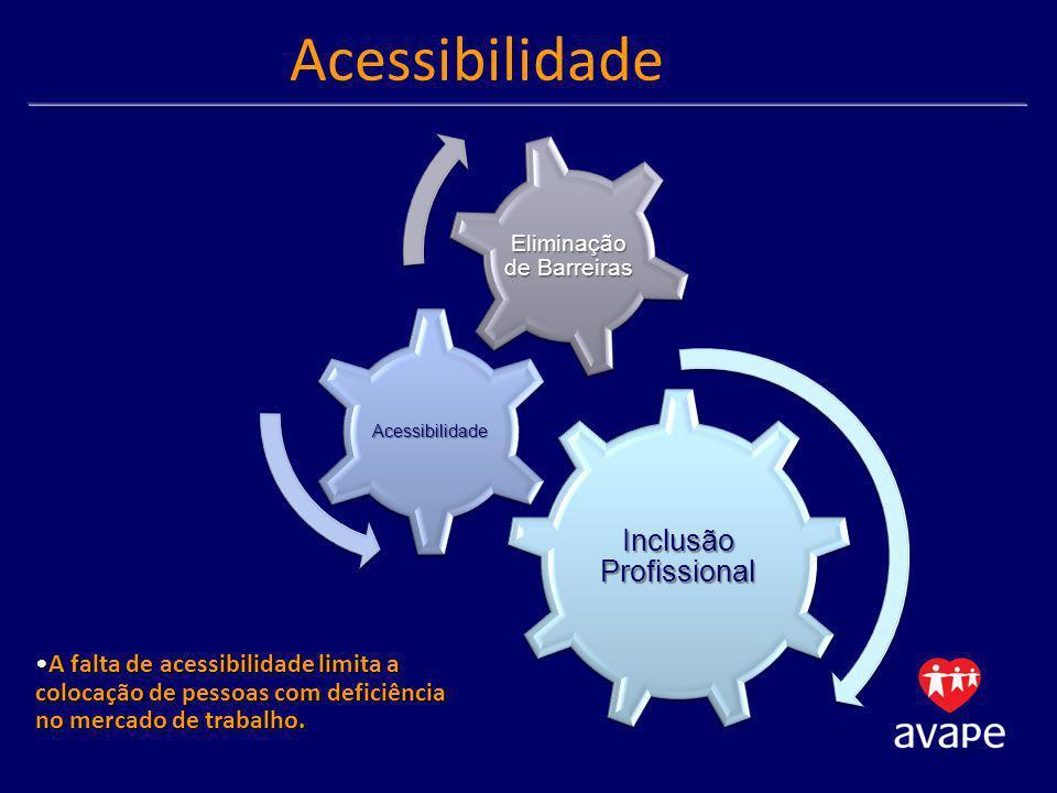 Inclusão Profissional Acessibilidade Eliminação de Barreiras A falta de acessibilidade limita a colocação de pessoas com deficiência no mercado de tra