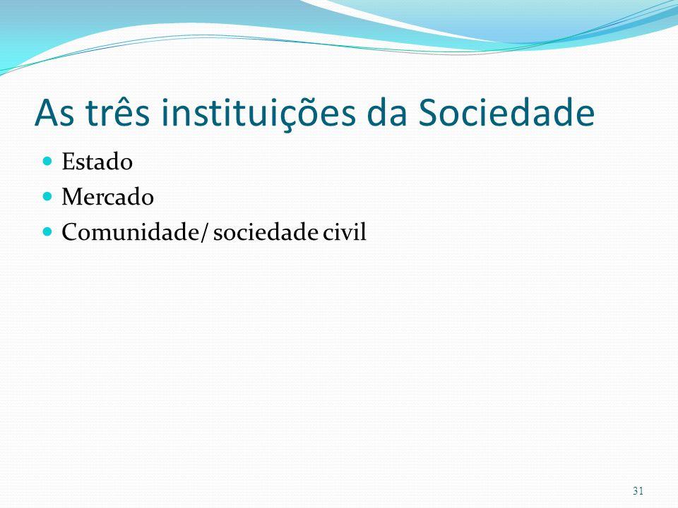 As três instituições da Sociedade Estado Mercado Comunidade/ sociedade civil 31