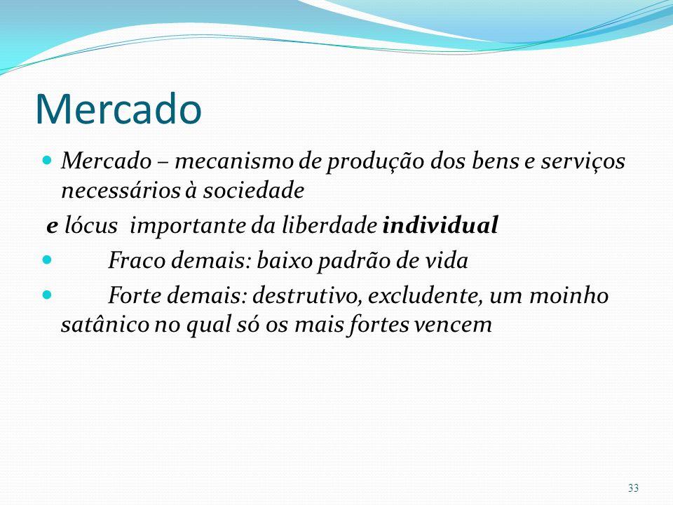Mercado Mercado – mecanismo de produção dos bens e serviços necessários à sociedade e lócus importante da liberdade individual Fraco demais: baixo pad