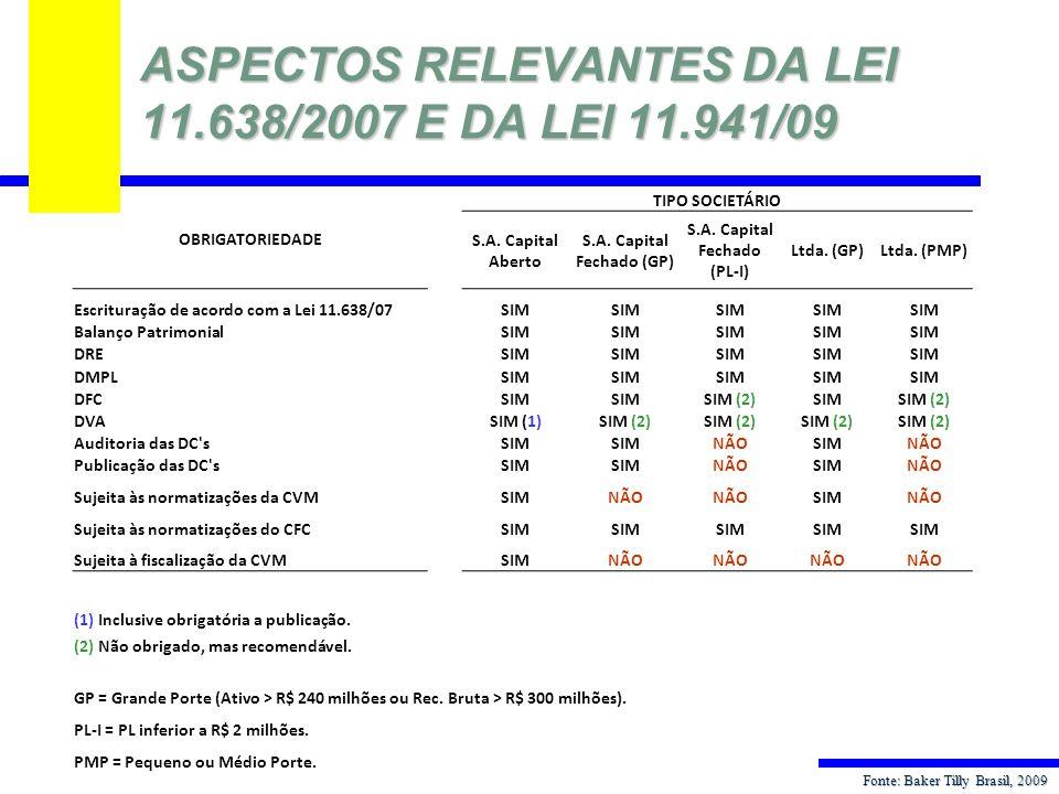 ASPECTOS RELEVANTES DA LEI 11.638/2007 E DA LEI 11.941/09 OBRIGATORIEDADE TIPO SOCIETÁRIO S.A. Capital Aberto S.A. Capital Fechado (GP) S.A. Capital F