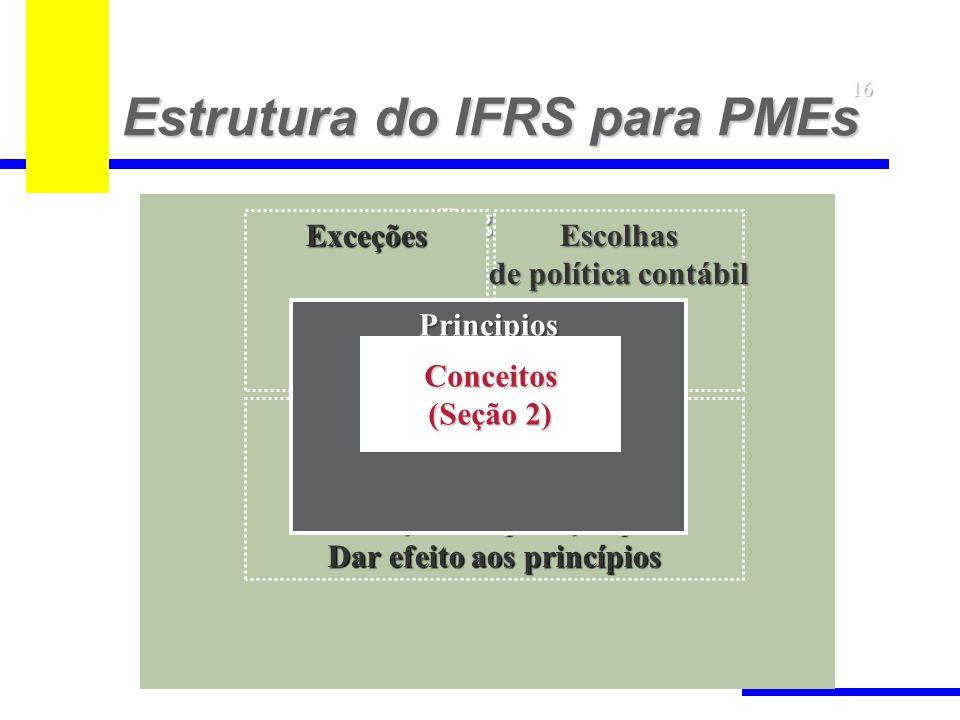 Regras Orientação de aplicação para Dar efeito aos princípios Escolhas de política contábil Exceções Principios Estrutura do IFRS para PMEs 16 Conceit