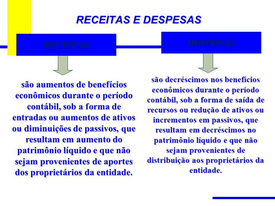 RECEITAS E DESPESAS RECEITAS são aumentos de benefícios econômicos durante o período contábil, sob a forma de entradas ou aumentos de ativos ou diminuições de passivos, que resultam em aumento do patrimônio líquido e que não sejam provenientes de aportes dos proprietários da entidade.