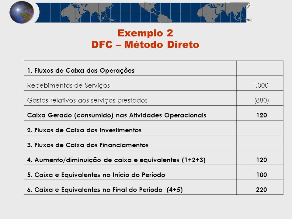 Exemplo 2 DFC – Método Direto 1. Fluxos de Caixa das Operações Recebimentos de Serviços 1.000 Gastos relativos aos serviços prestados (880) Caixa Gera