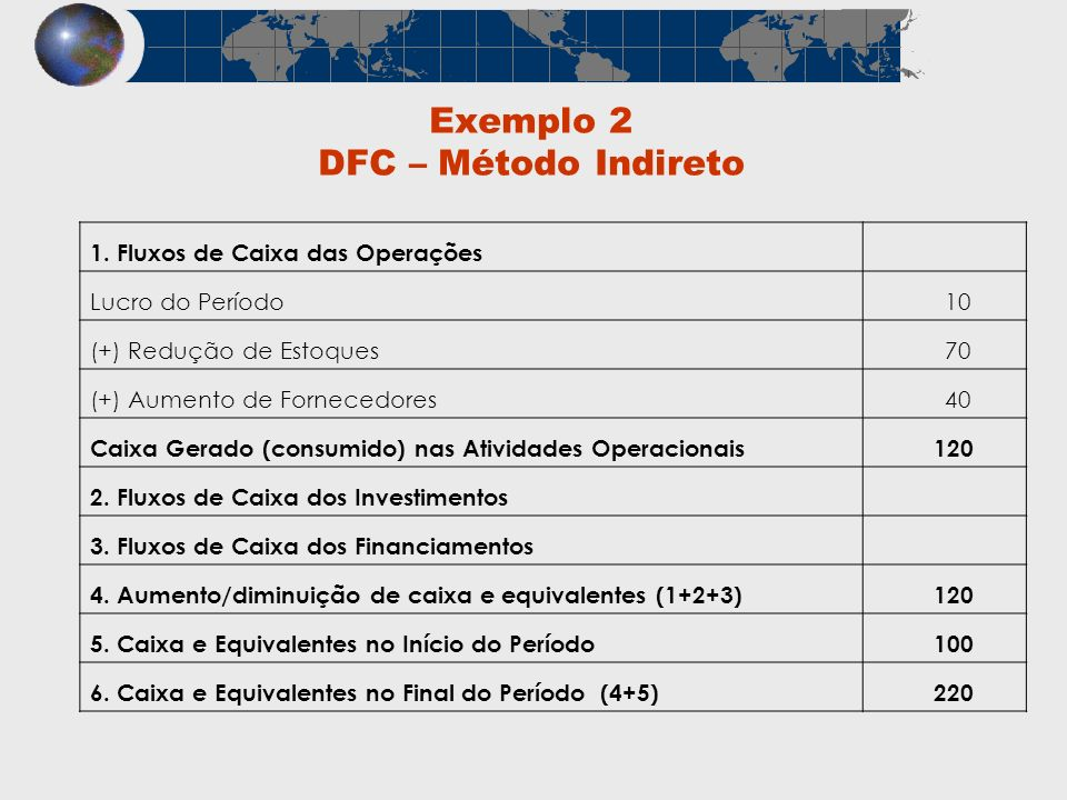Exemplo 2 DFC – Método Indireto 1. Fluxos de Caixa das Operações Lucro do Período 10 (+) Redução de Estoques 70 (+) Aumento de Fornecedores 40 Caixa G