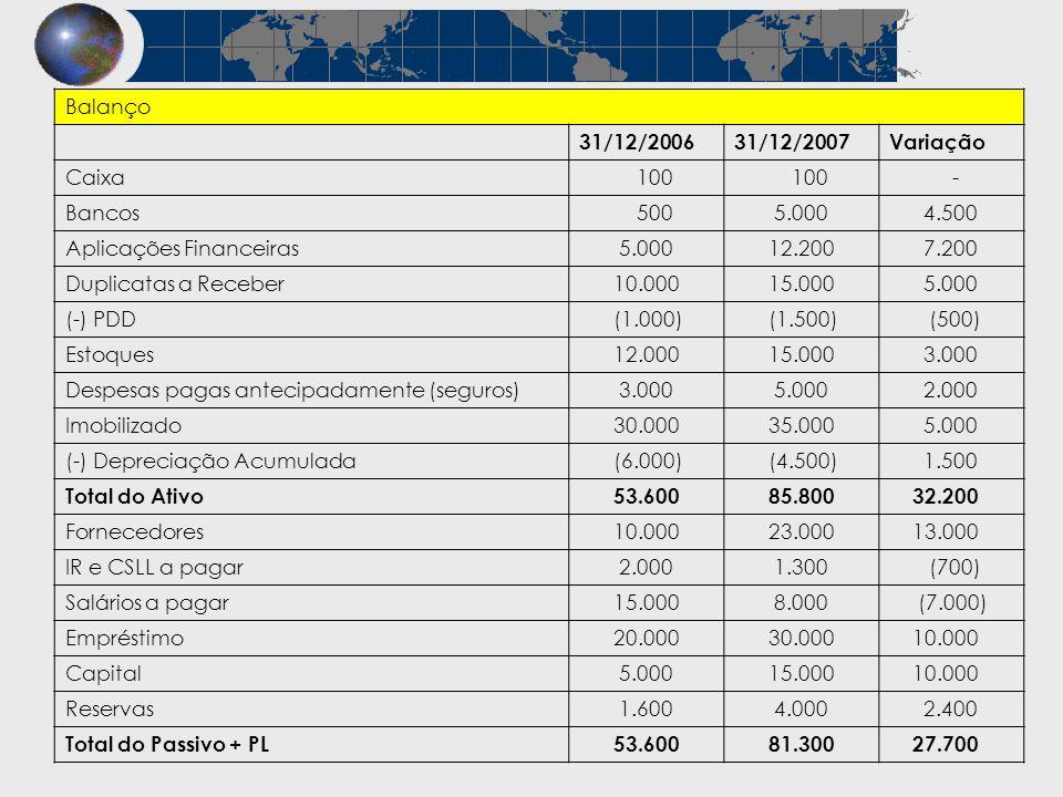 Balanço 31/12/200631/12/2007Variação Caixa 100 - Bancos 500 5.000 4.500 Aplicações Financeiras 5.000 12.200 7.200 Duplicatas a Receber 10.000 15.000 5
