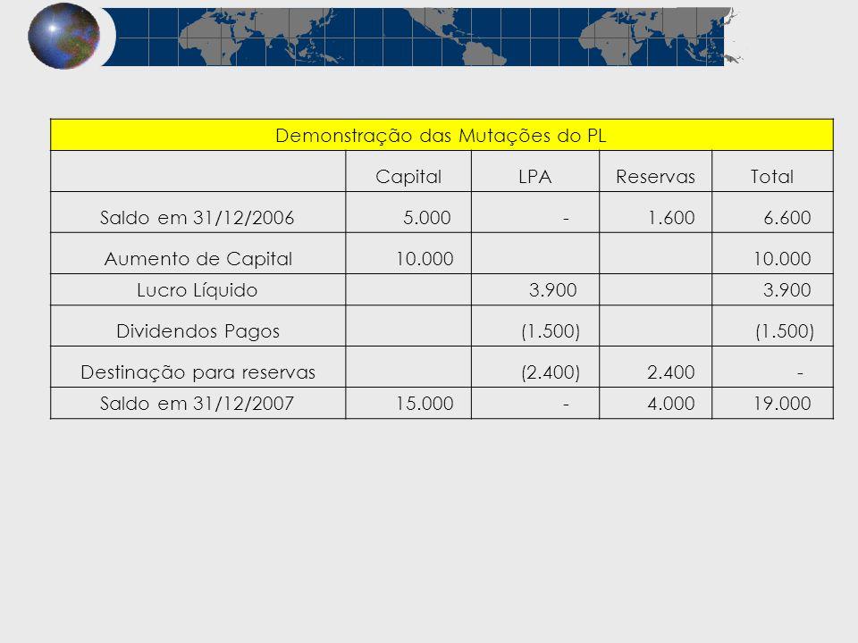 Demonstração das Mutações do PL CapitalLPAReservasTotal Saldo em 31/12/2006 5.000 - 1.600 6.600 Aumento de Capital 10.000 Lucro Líquido 3.900 Dividend